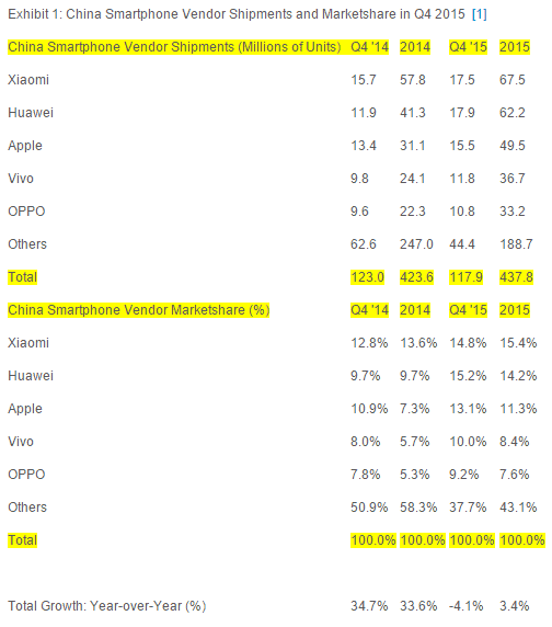 Strategy Analytics Chinese smartphone shipments_1