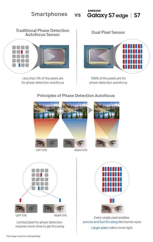 samsung dual pixel autofocus