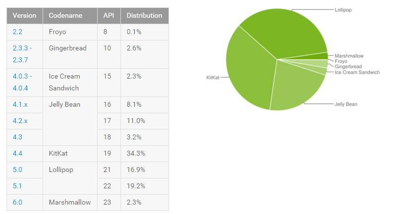 Android DIstribition March 2016