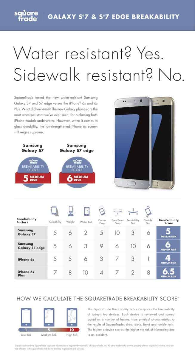 Galaxy S7 and S7 Edge SquareTrade_1