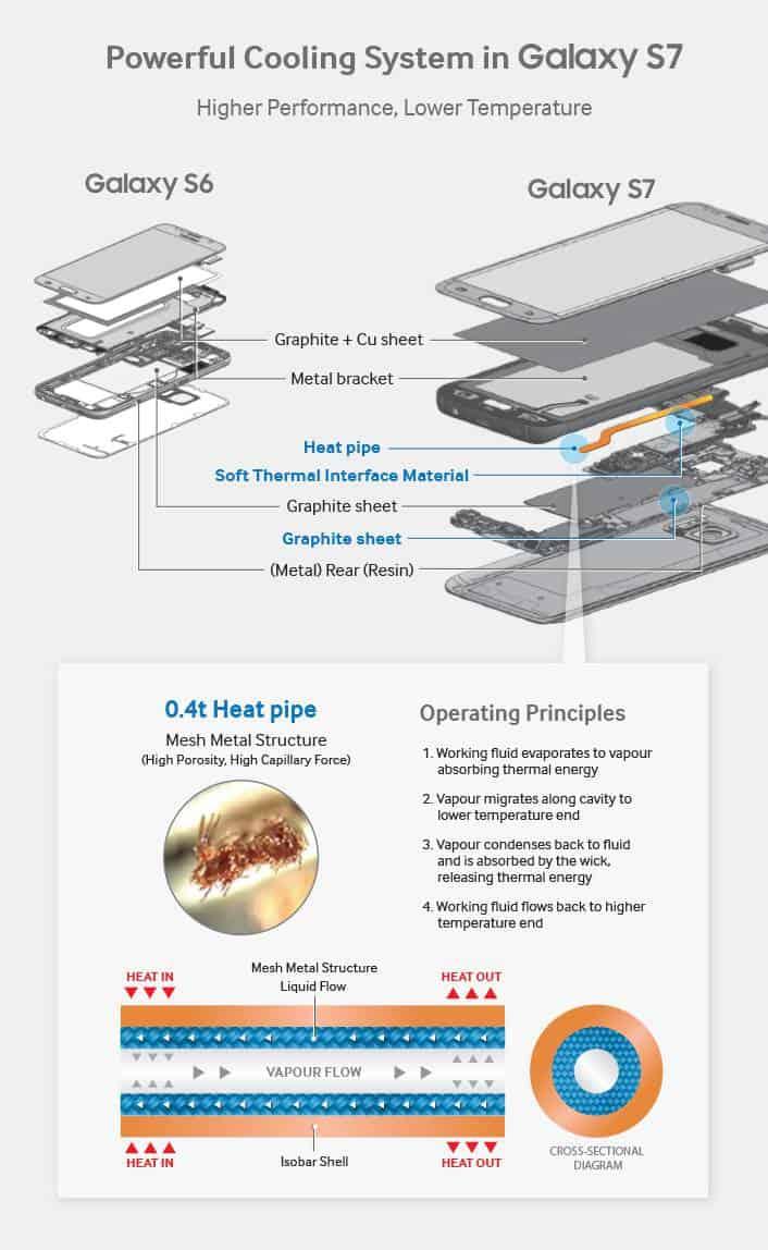 GalaxyS7 CoolingSystem 0309 v4