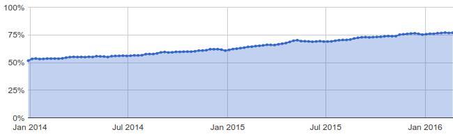 Google Encyrption requests chart