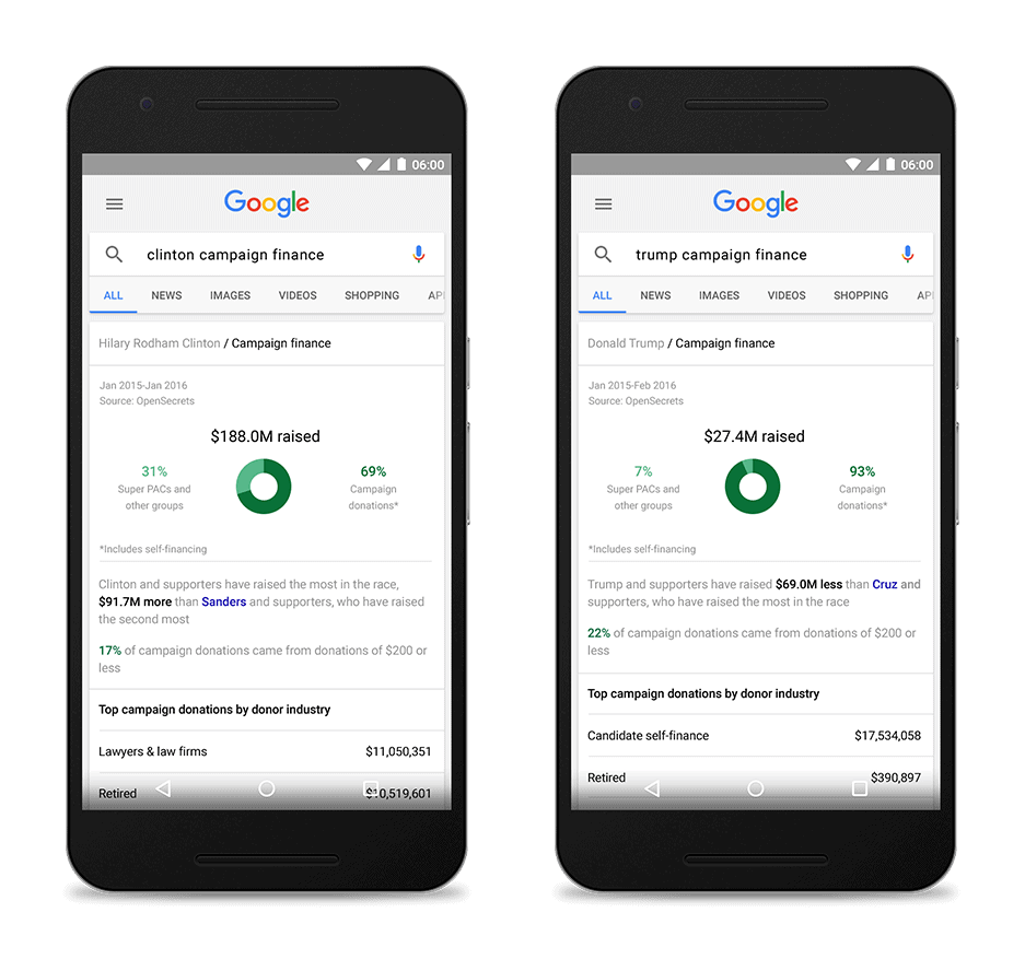Google Search Campaign Financing