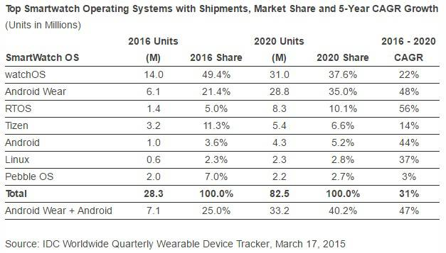 IDC wearables March 2016