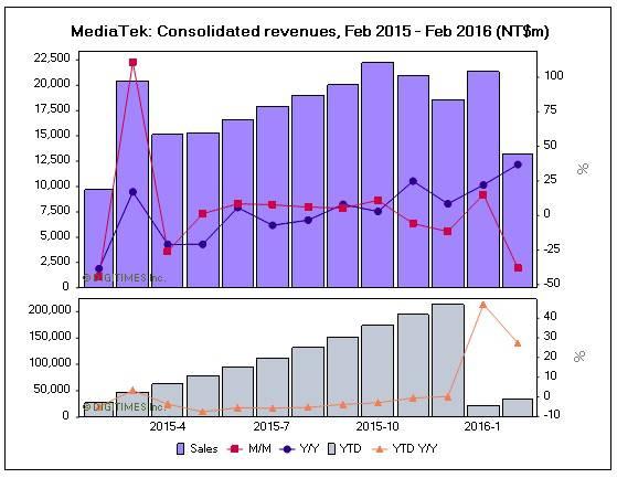 MediaTek Feb 2016 Revenues KK