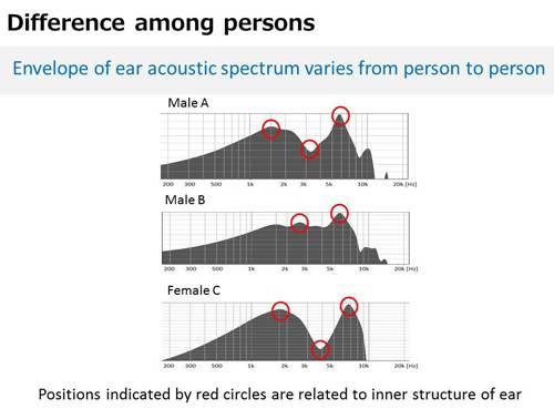 NEC Ear Identification 2