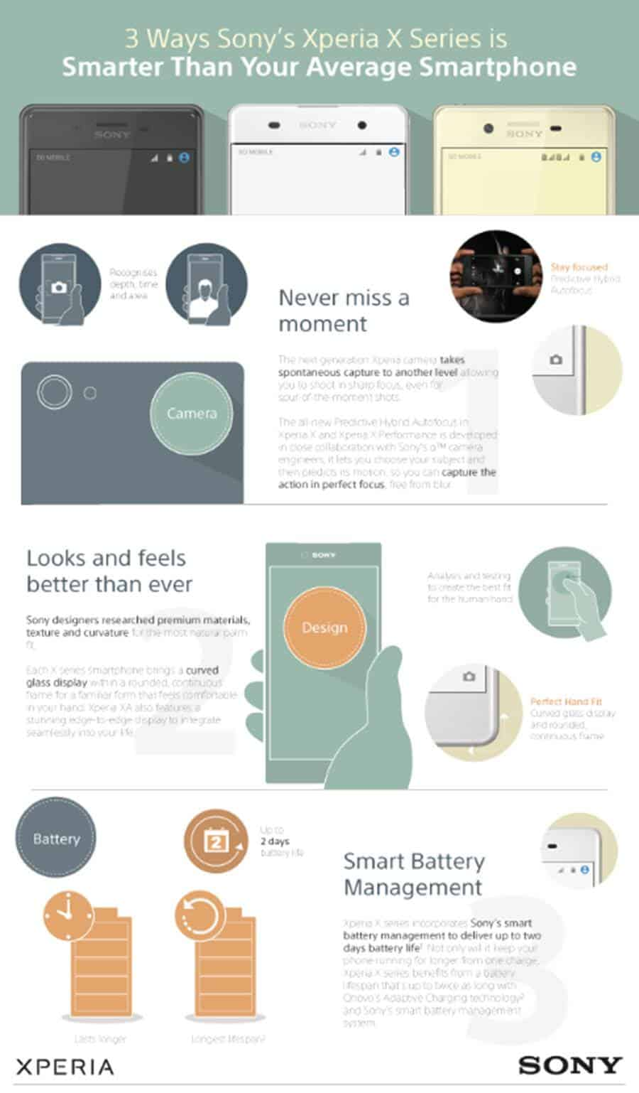 Sony Xperia X Series Infographic
