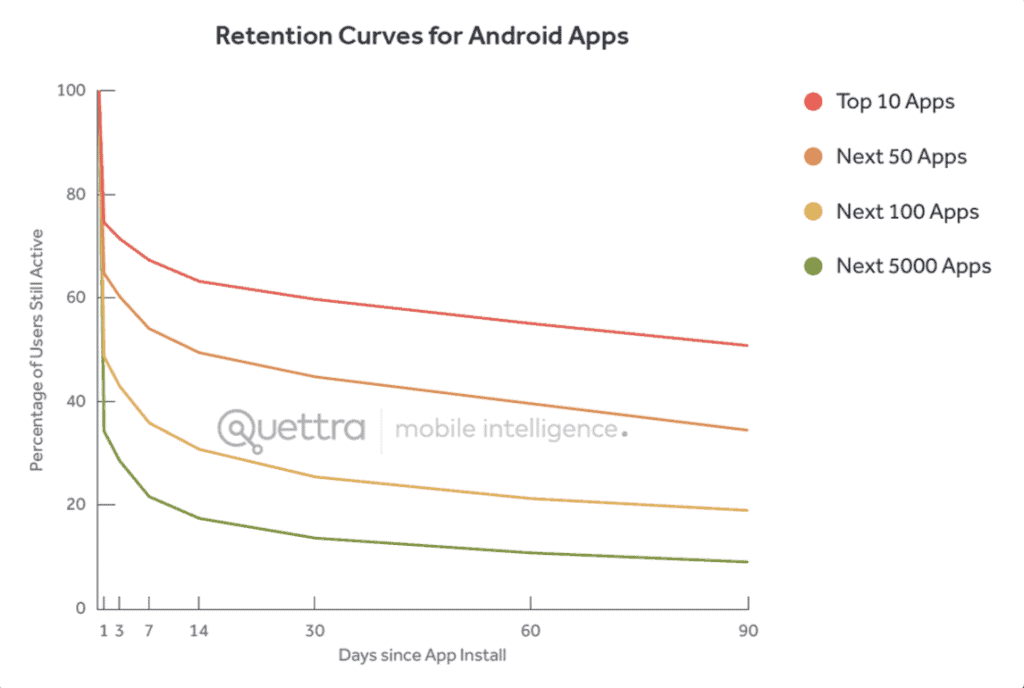 andrew_chen_retention_curve
