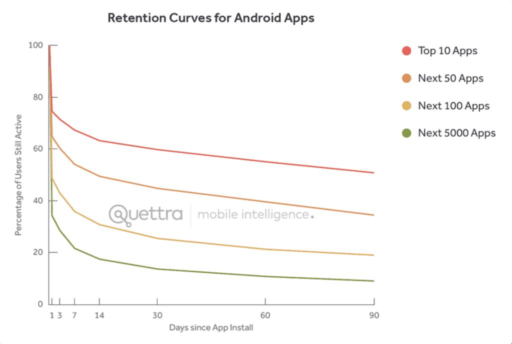 andrew_chen_retention_curve