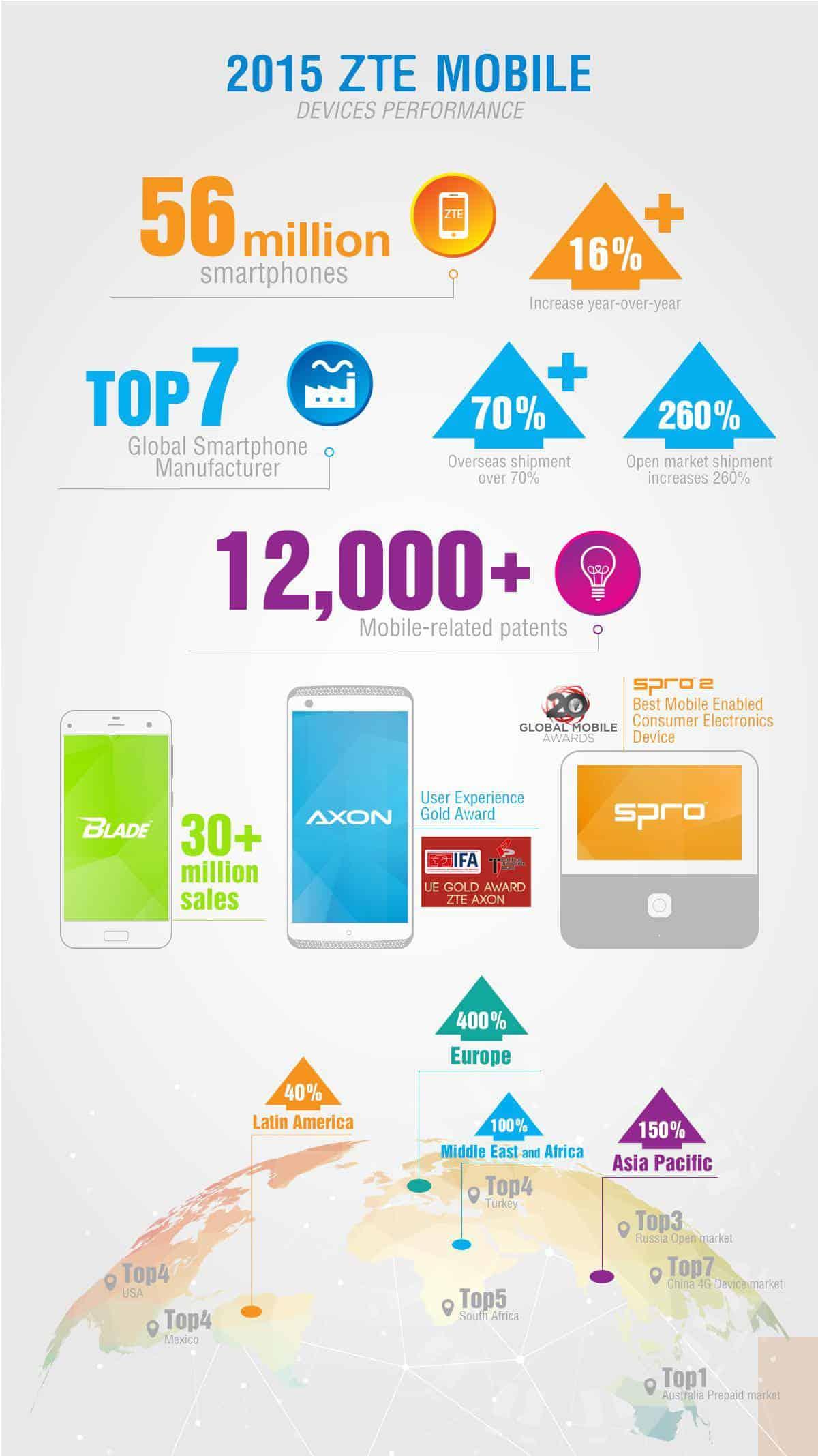 2015 ZTE Mobile Devices Performance KK