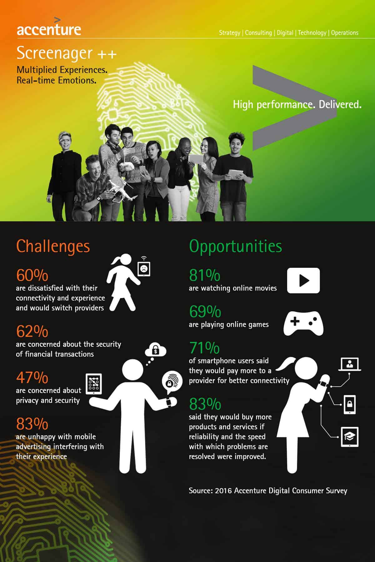 Accenture US Provider Happinness Survey