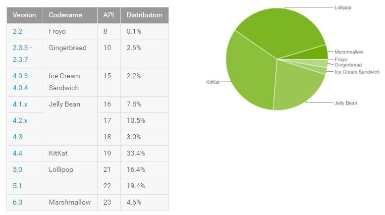 Android Distribution April 16