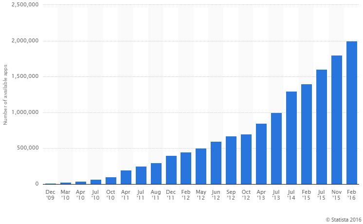 Google Play Store Statista