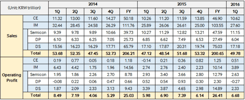 Samsung 2014 2015 sales and operating profit_1