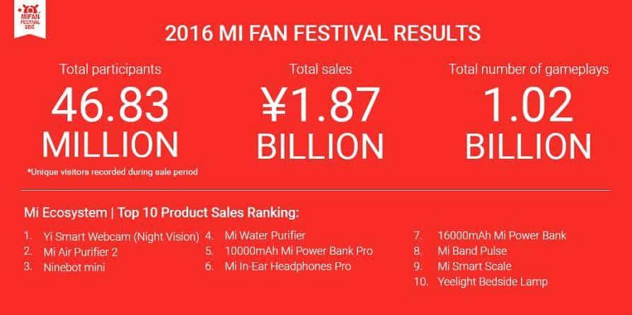 Xiaomi Mi Fan Festival 2016_1