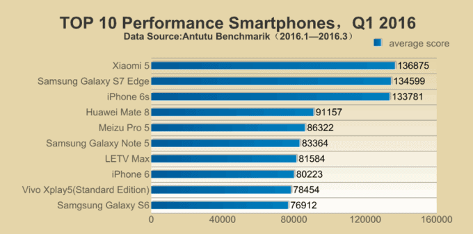 antutu-benchmarks-q1-2016