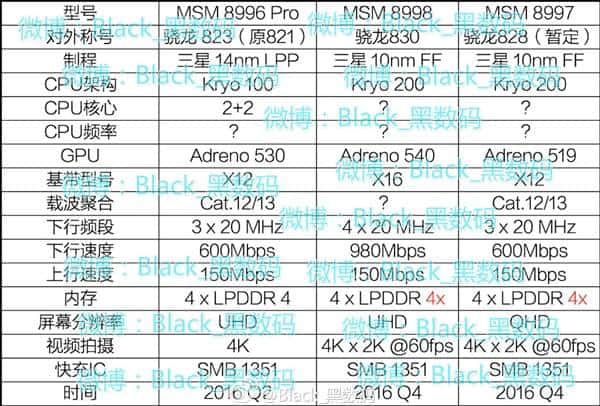 Qualcomm Snapdragon 823 828 830 leak