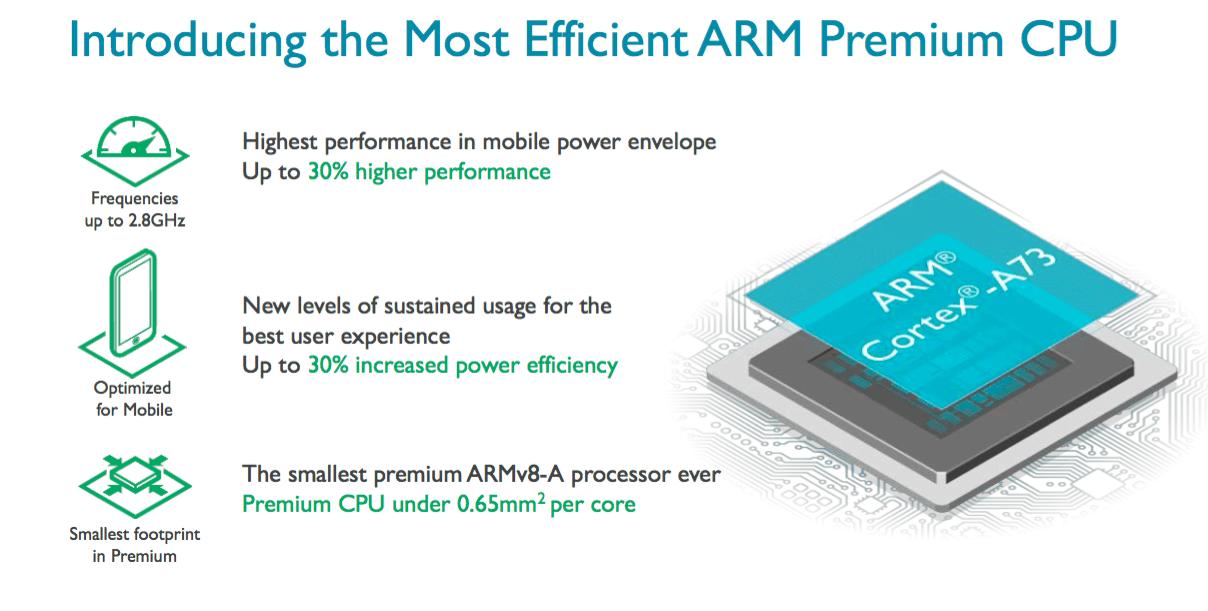 ARM Cortex A73 3
