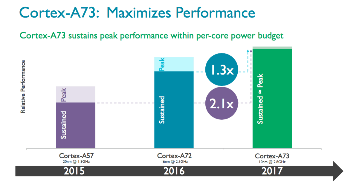 ARM Cortex A73 4