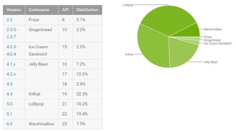 Android Distribution May 2016
