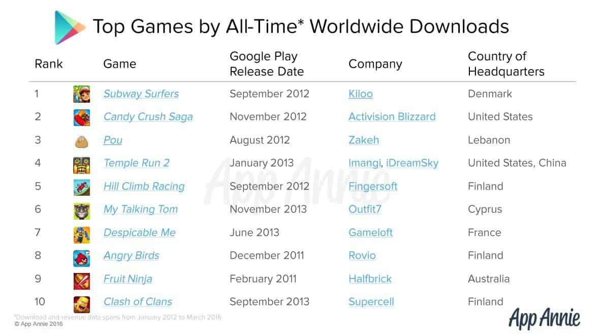 App Annie Google Play Games Downloads