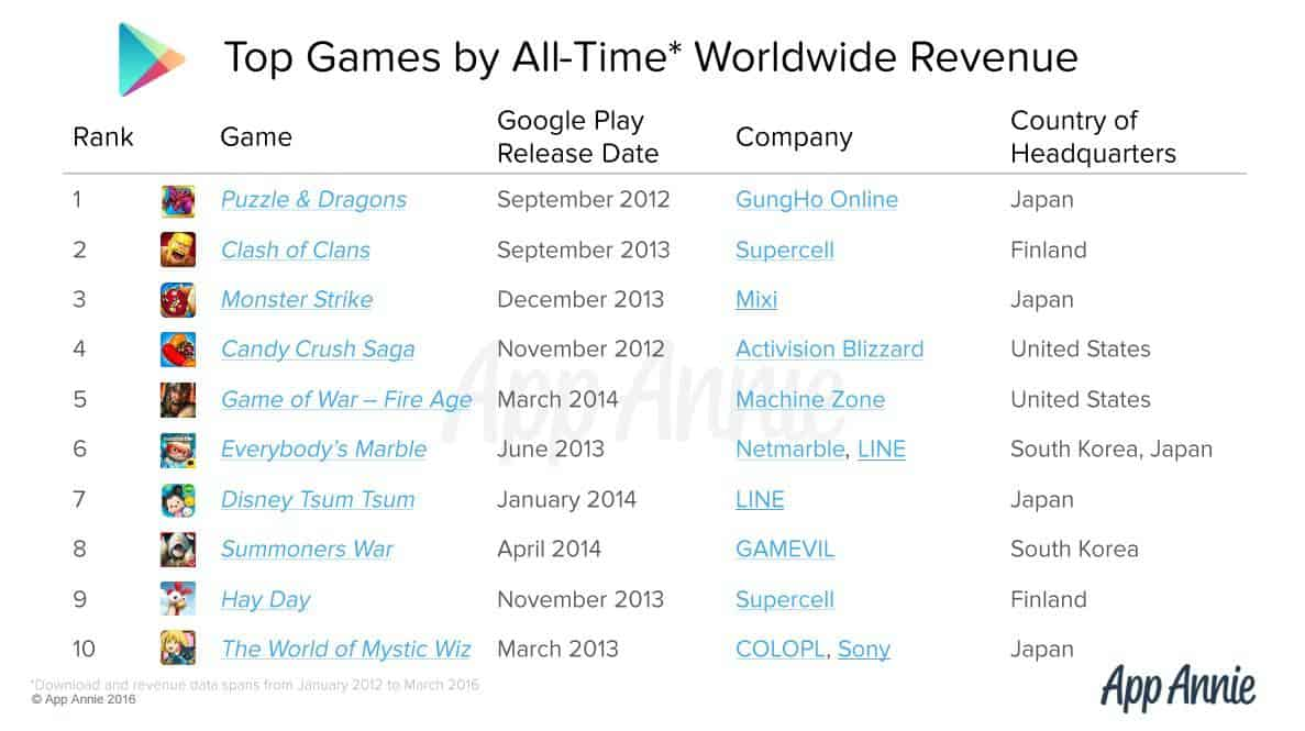 App Annie Google Play Games Revenue