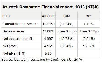 Asus Q1 2016 Earnings Digitimes KK