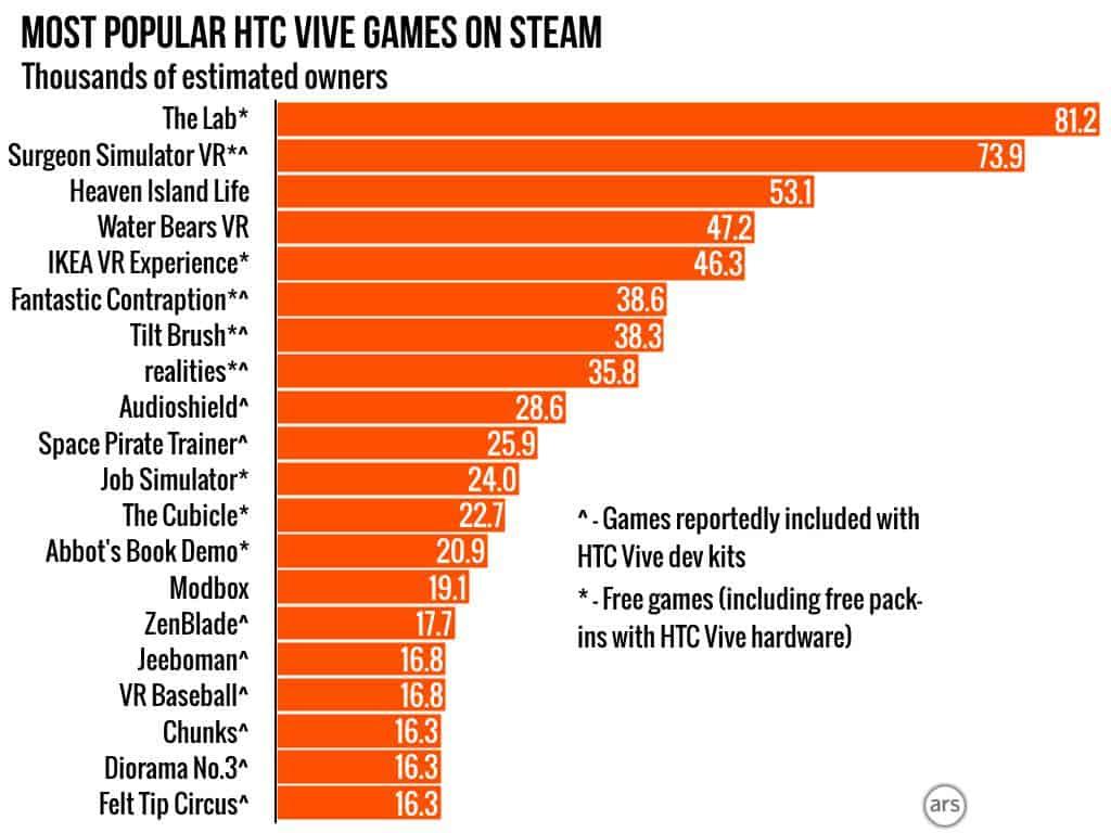 HTC Vive Steam Estimates 1