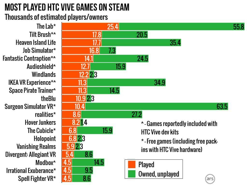 HTC Vive Steam Estimates 2