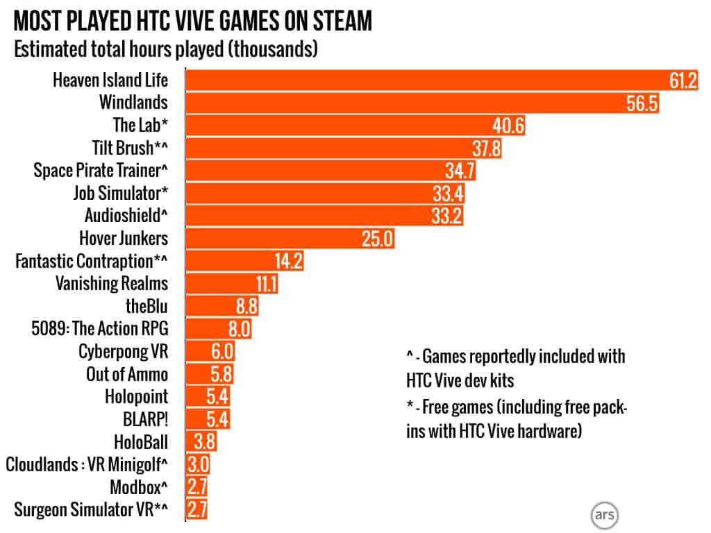HTC Vive Steam Estimates 3