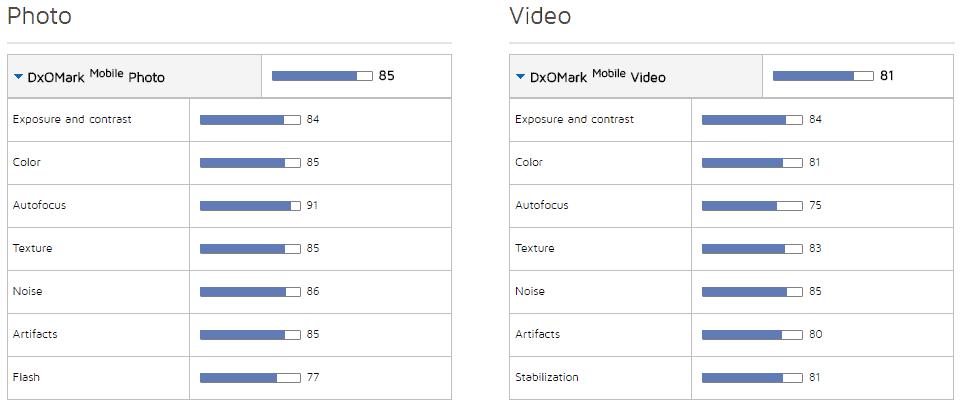 Moto G4 Plus Camera Score