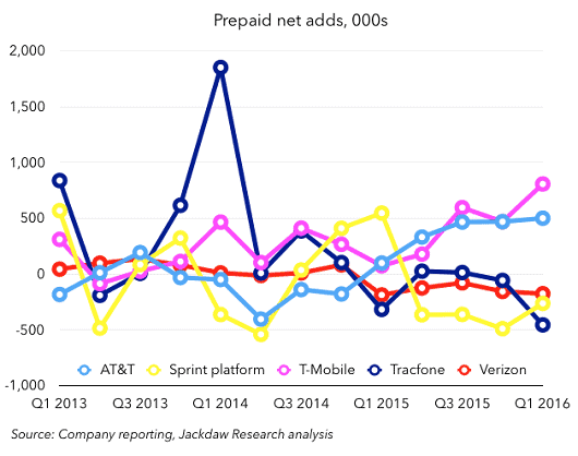 carriers q1 graph