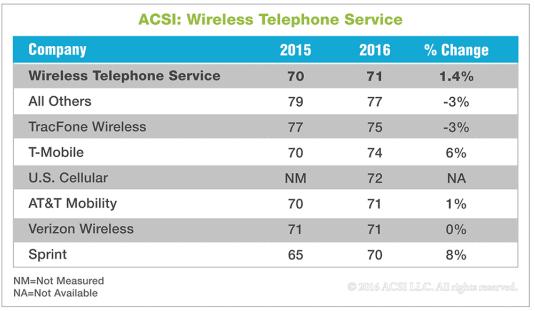 ASCI Wireless 1