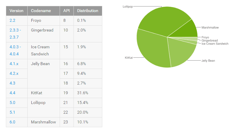 Android Distribution June 16