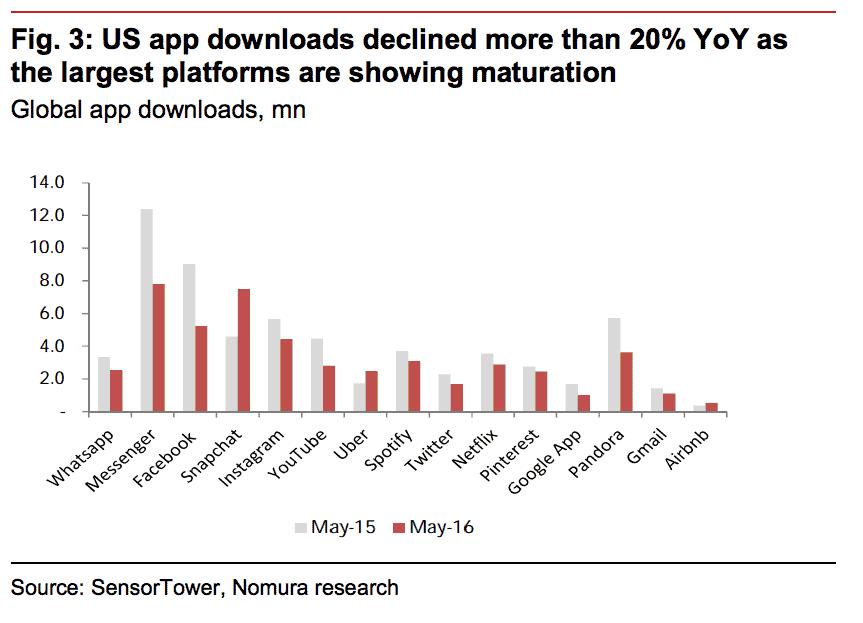 App Downloads 1