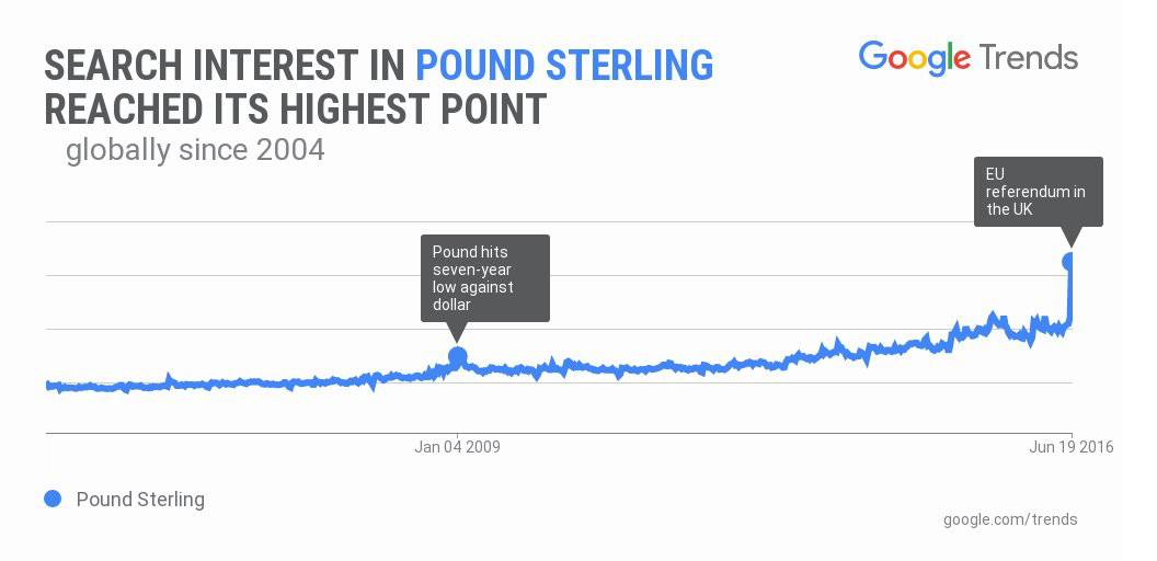 Brexit Google Trends 6