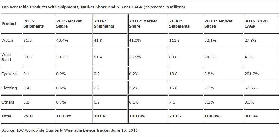 IDC Wearable Market Share Prediction for 2020 June 2016 KK