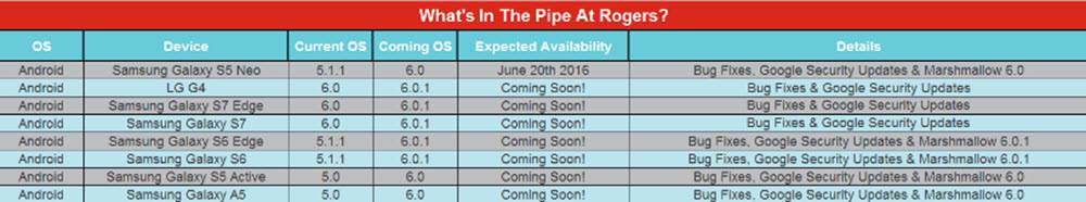 Rogers 6.0.1 update