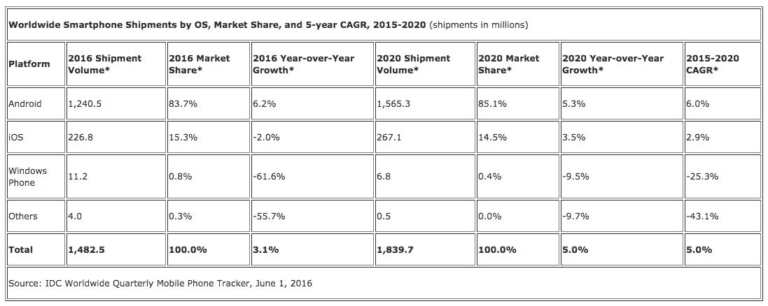 IDC smartphone growth 2016