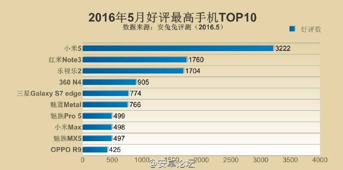 Top 10 Chinese smartphones - report graph