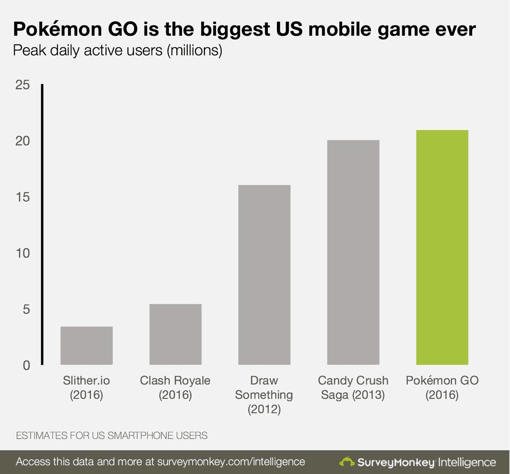 Pokemon GO user numbers 1