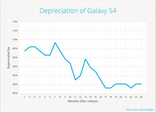 Smartphone Depreciation Galaxy S4
