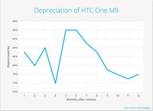 Smartphone Depreciation HTC One M9