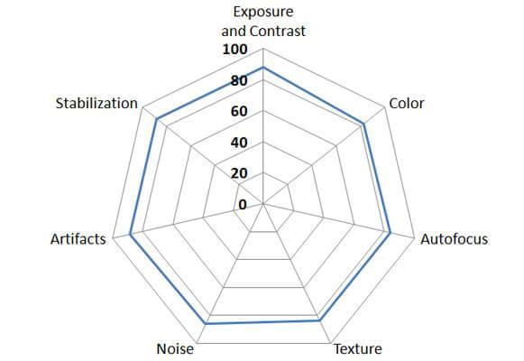 moto z force DXO video spider