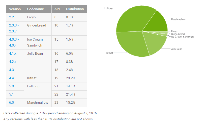 Android Marshmallow Distribution