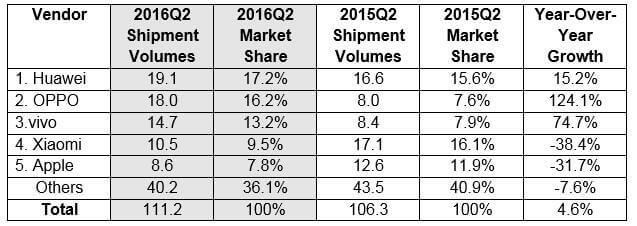 China_Smartphone_Chart