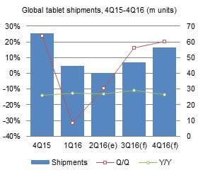 Digitimes Taiwan Tablet Shipment Q2 2016 KK