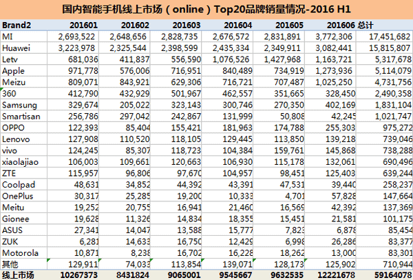 H1 2016 China smartphone market sales 2