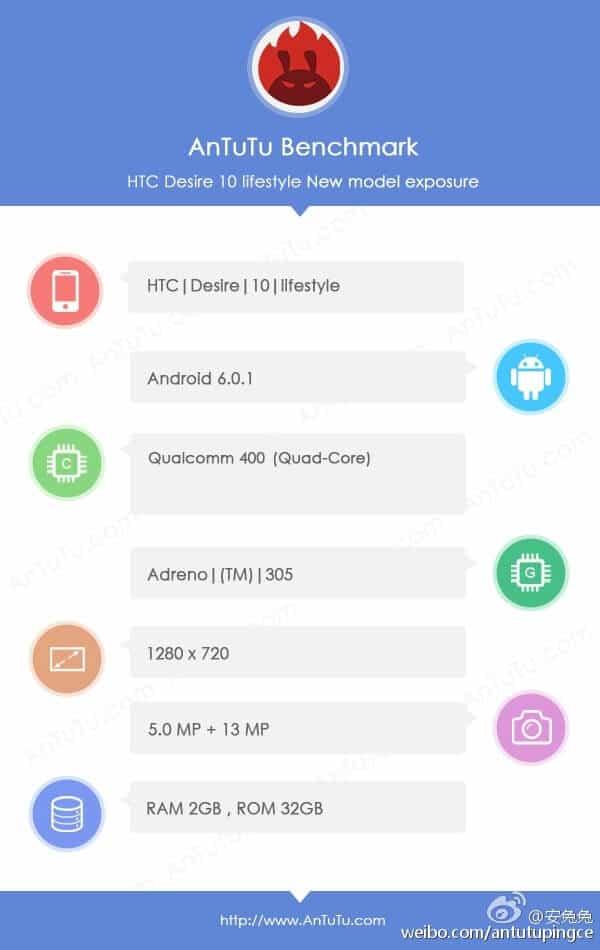 HTC Desire 10 Lifestyle AnTuTu_1