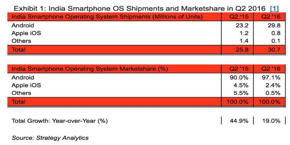 India Android Q2 2016 market share (Strategy Analytics)_1
